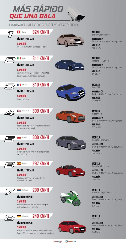 mayores multas por exceso de velocidad